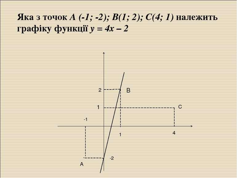 Яка з точок А (-1; -2); В(1; 2); С(4; 1) належить графіку функції у = 4х – 2 ...
