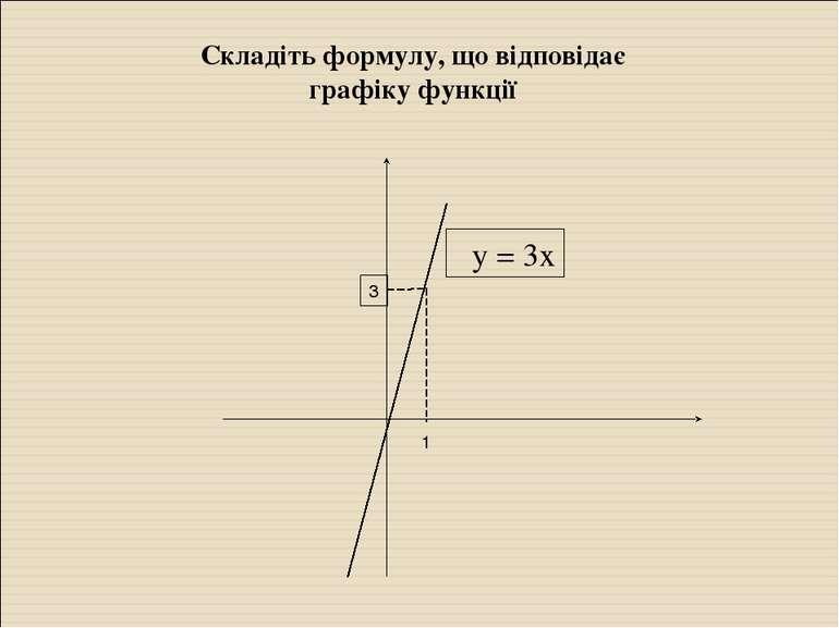 3 у = 3х 1 Складіть формулу, що відповідає графіку функції