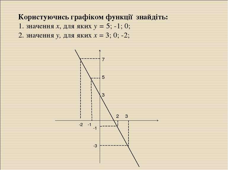 Користуючись графіком функції знайдіть: 1. значення х, для яких у = 5; -1; 0;...