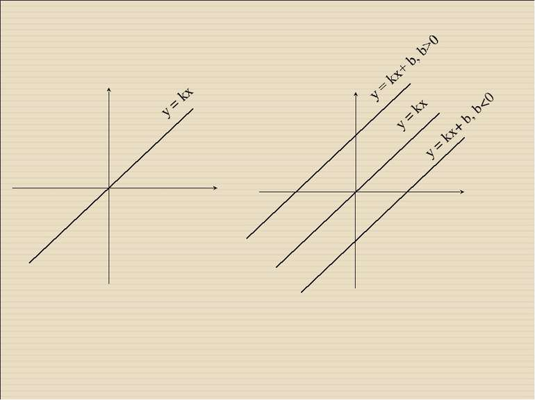 y = kx y = kx y = kx+ b, b