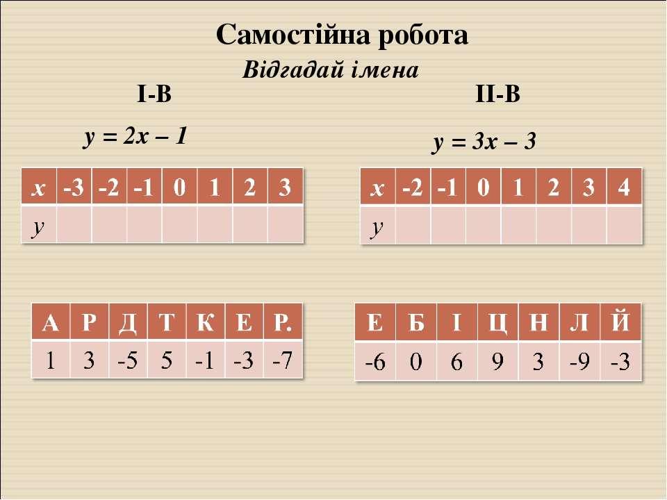 Самостійна робота Відгадай імена ІІ-В І-В у = 2х – 1 у = 3х – 3
