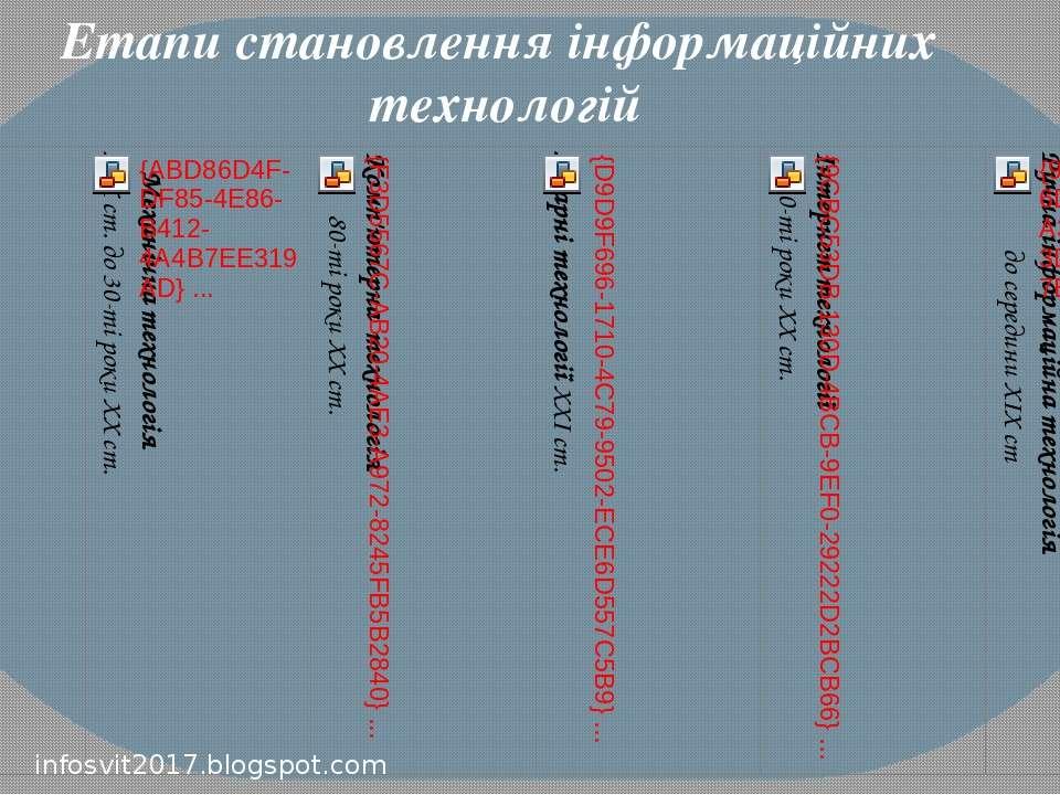 Етапи становлення інформаційних технологій infosvit2017.blogspot.com