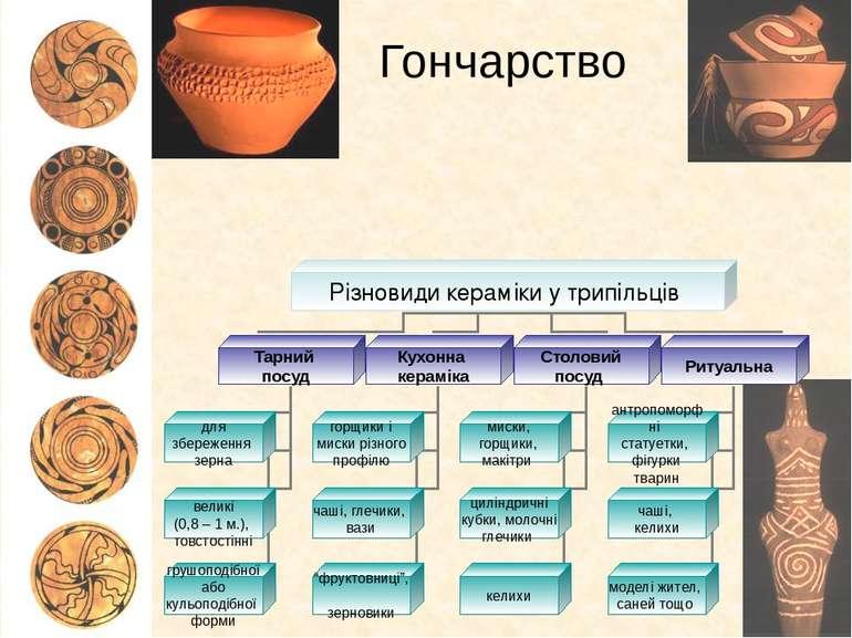 Гончарство Різновиди кераміки у трипільців Тарний посуд Кухонна кераміка Стол...
