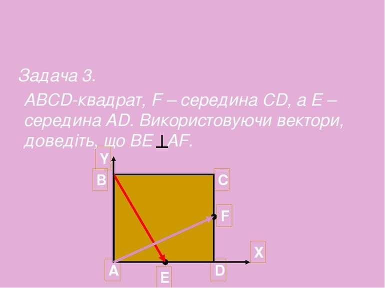 A Y D C ABCD-квадрат, F – середина CD, а Е – середина AD. Використовуючи вект...