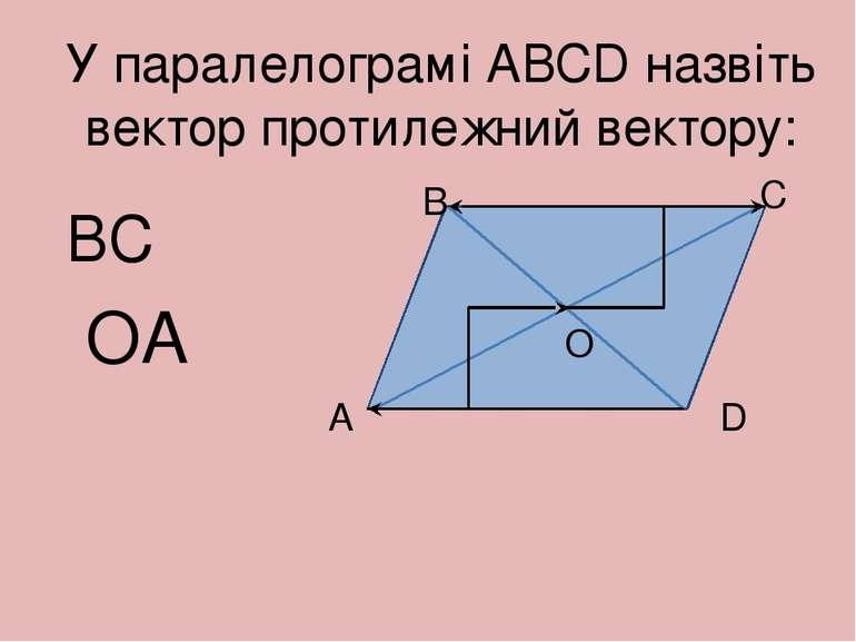 У паралелограмі АВСD назвіть вектор протилежний вектору: А В С D О BC OA