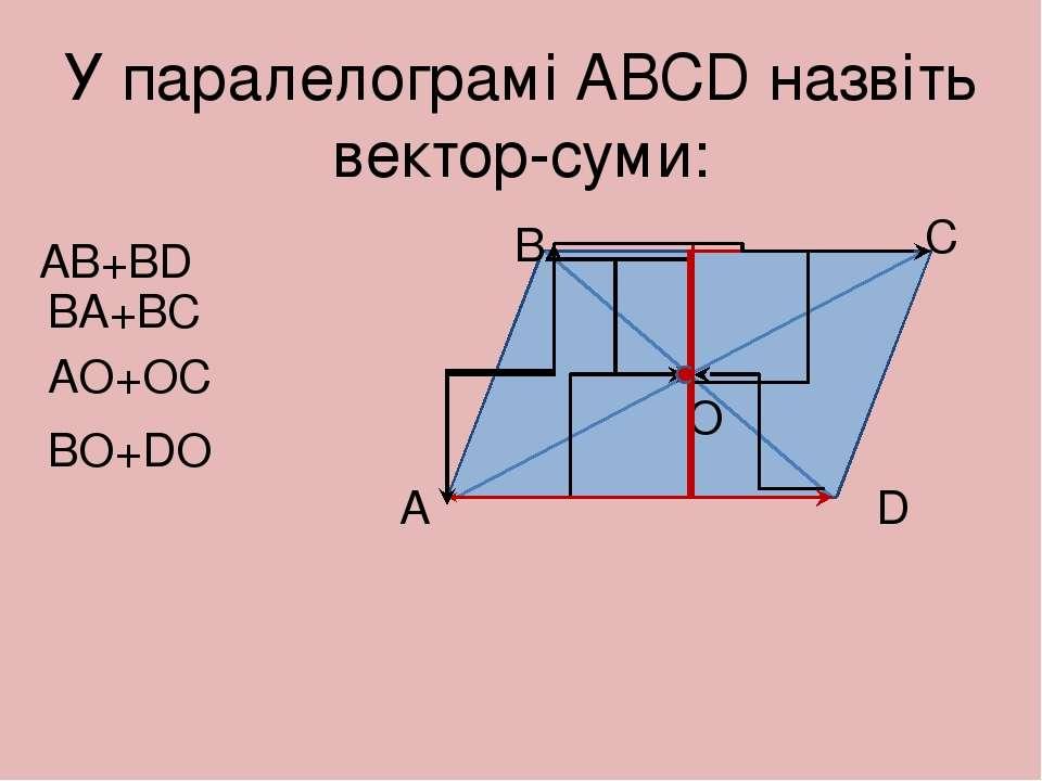У паралелограмі АВСD назвіть вектор-суми: АВ+ВD А В С D О ВO+DO ВA+BC АO+OC