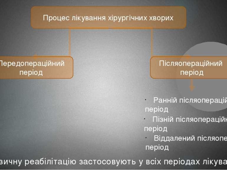 Процес лікування хірургічних хворих Передопераційний період Післяопераційний ...