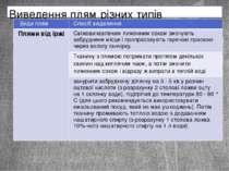 Виведення плям різних типів Видиплям Спосібвидалення Плямивідіржі Свіжовичавл...