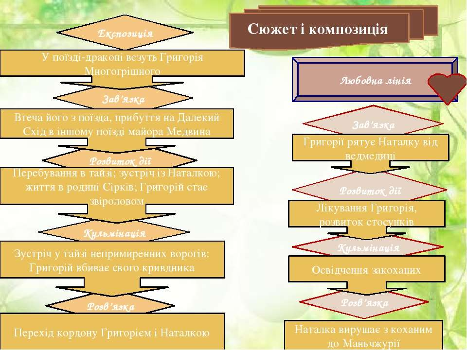 Розв'язка Кульмінація Розвиток дії Зав'язка Розв'язка Кульмінація Розвиток ді...