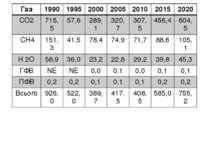 4.5 Прогноз викидів парникових газів Таблиця 2: Викиди ПГ прямої дії в Укра...