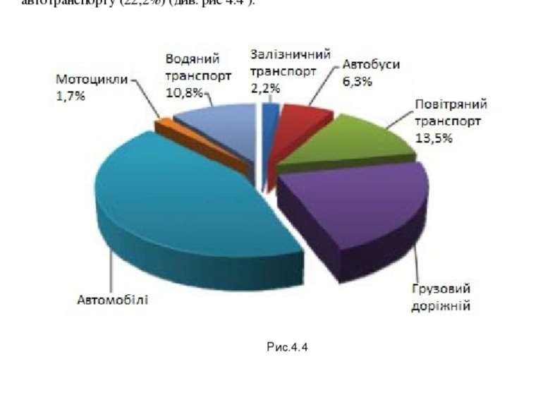 4.4 Забрудення повітря транспотними газами У свою чергу, в структурі викидів ...