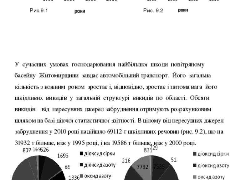 У сучасних умовах господарювання найбільшої шкоди повітряному басейну Житомир...