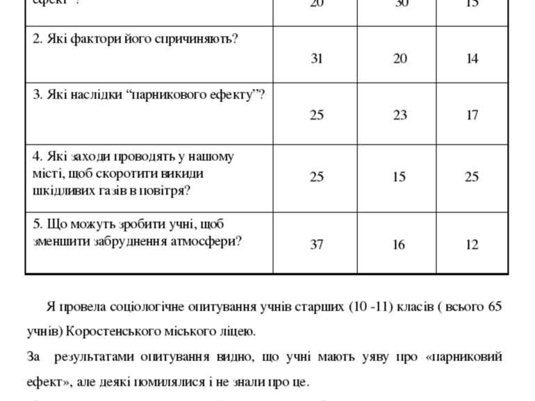 9.1 Моніторинг соціального опитування Я провела соціологічне опитування учнів...