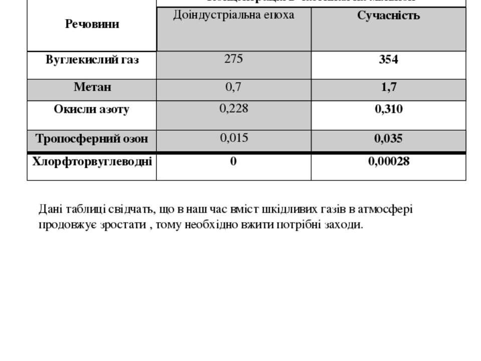 РОЗДІЛ VІІ Склад атмосферного повітря Таблиця 3: Концентрація деяких газоподі...