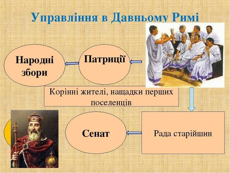 Управління в Давньому Римі Корінні жителі, нащадки перших поселенців Рада ста...