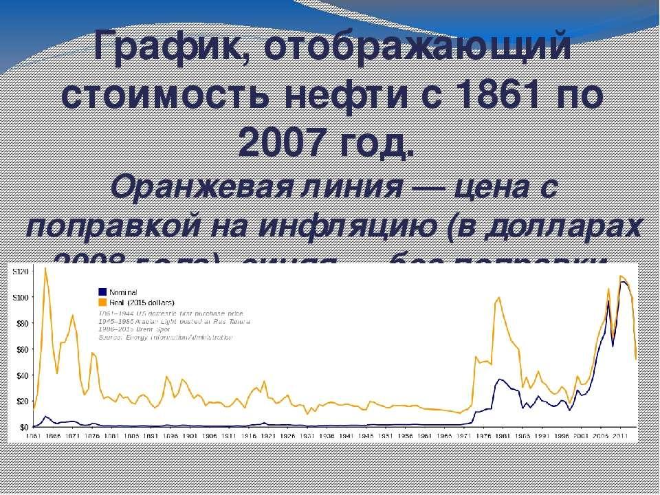 График, отображающий стоимость нефти с 1861 по 2007 год. Оранжевая линия&nbsp...