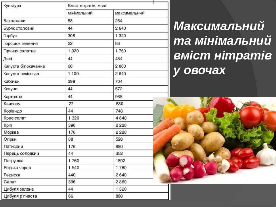 Максимальний та мінімальний вміст нітратів у овочах