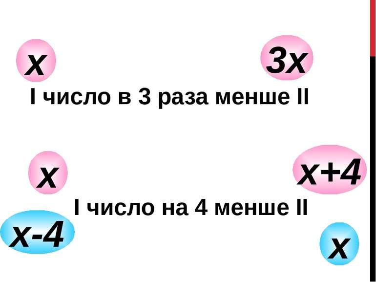 х 3х I число в 3 раза менше II х х+4 х-4 х I число на 4 менше II