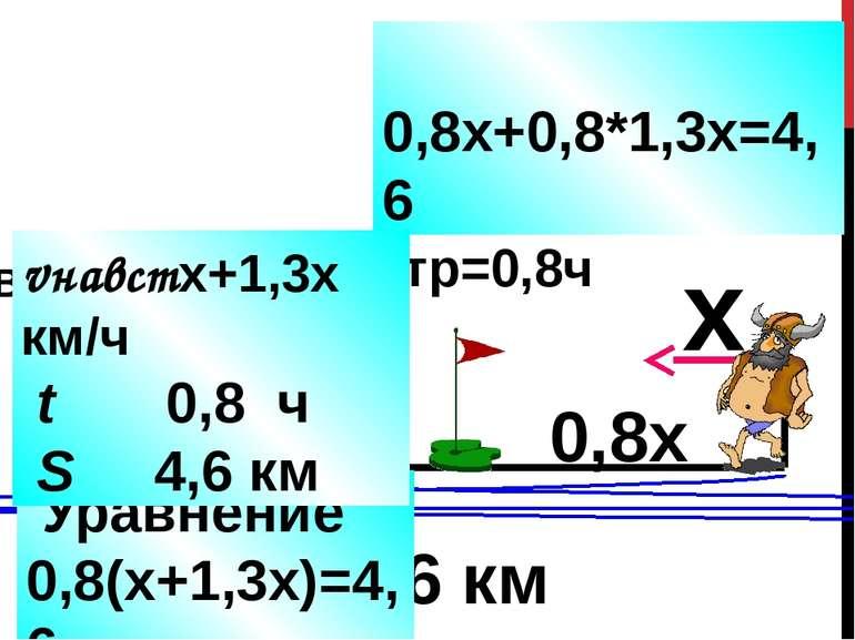 > 4,6 км в 1,3 раза tвстр=0,8ч x 1,3х 0,8х 0,8*1,3х 0,8х+0,8*1,3х=4,6 Уравнен...