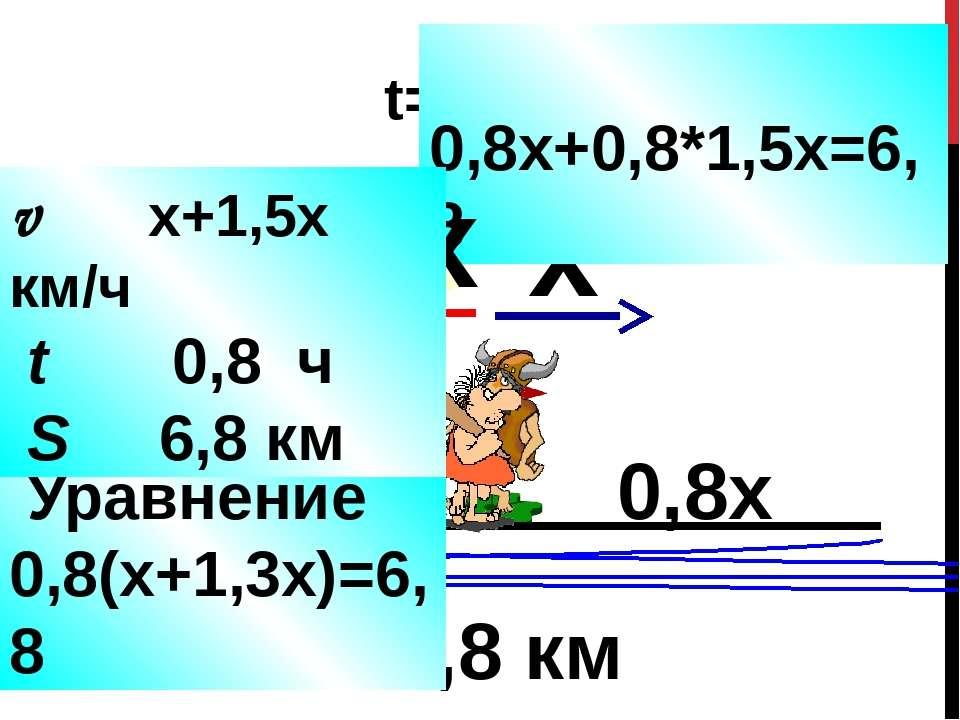 > 6,8 км в 1,5 раза t=0,8ч x 0,8х 0,8*1,5х 0,8х+0,8*1,5х=6,8 Уравнение 0,8(х+...