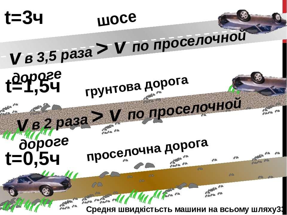 t=3ч t=1,5ч t=0,5ч шосе грунтова дорога проселочна дорога v в 3,5 раза > v по...