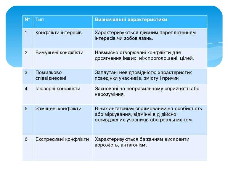 № Тип Визначальні характеристики 1 Конфлікти інтересів Характеризуються дійсн...