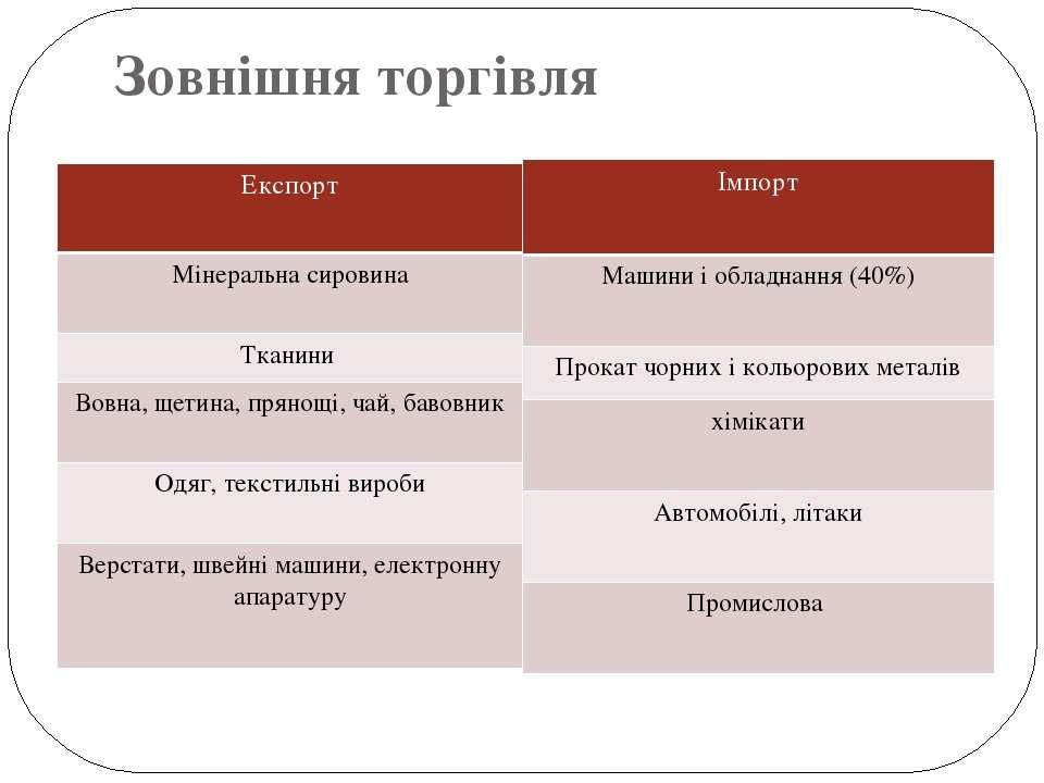 Зовнішня торгівля Імпорт Машини і обладнання (40%) Прокат чорних і кольорових...
