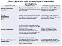 Деякі групи методів молекулярно-генетичних досліджень Групаметодів Особливост...