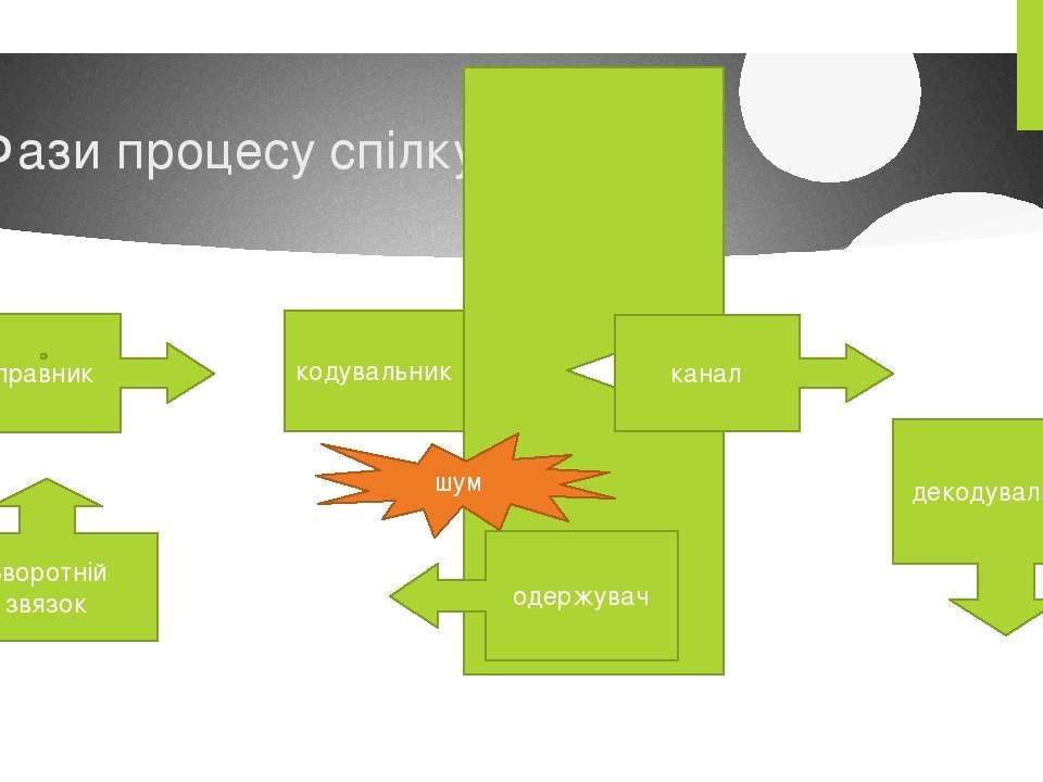 Фази процесу спілкування кодувальник відправник канал декодувальник одержувач...