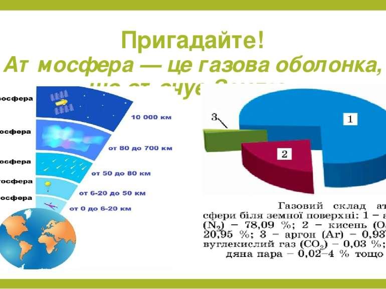 Пригадайте! Атмосфера — це газова оболонка, що оточує Землю.