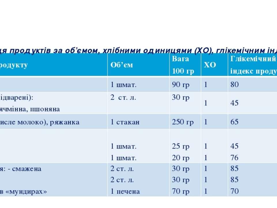 Таблиця продуктів за об'ємом, хлібними одиницями (ХО), глікемічним індексом Н...