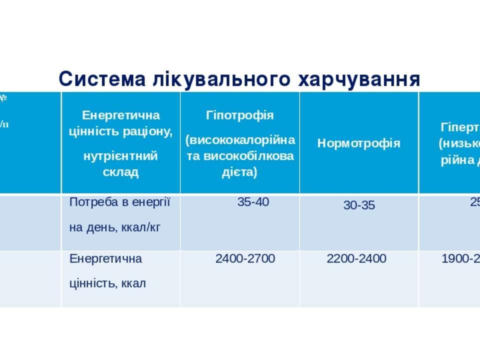 Cистема лікувального харчування № з/п Енергетичнацінністьраціону, нутрієнтний...