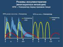 Режимы инсулинотерапии (многократные инъекции) НПХ + Новорапид перед приемом ...