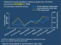Сравнительный профиль глюкозы крови при лечении инсулином ЭПАЙДРА и РЧИ (по д...