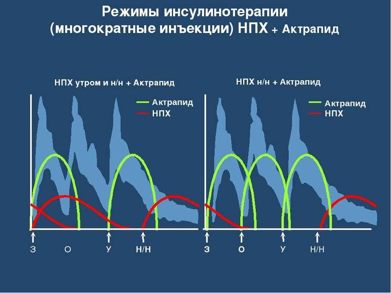 Режимы инсулинотерапии (многократные инъекции) НПХ + Актрапид НПХ утром и н/н...