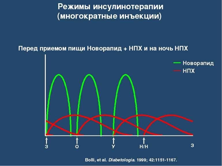 Режимы инсулинотерапии (многократные инъекции) Новорапид НПХ Перед приемом пи...