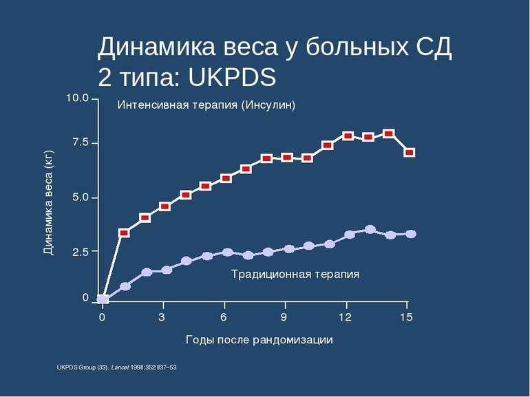 Динамика веса у больных СД 2 типа: UKPDS Динамика веса (кг) 0 3 6 9 12 15 0 2...