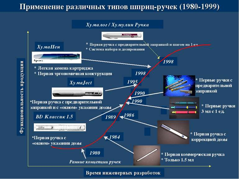 Первая ручка с предварительной заправкой и с «окном» указания дозаы 1986 1990...