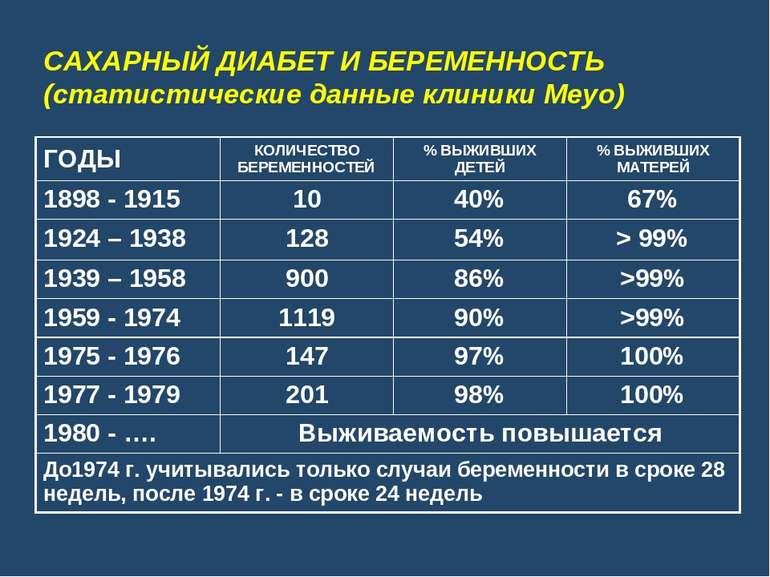 САХАРНЫЙ ДИАБЕТ И БЕРЕМЕННОСТЬ (статистические данные клиники Meyo)