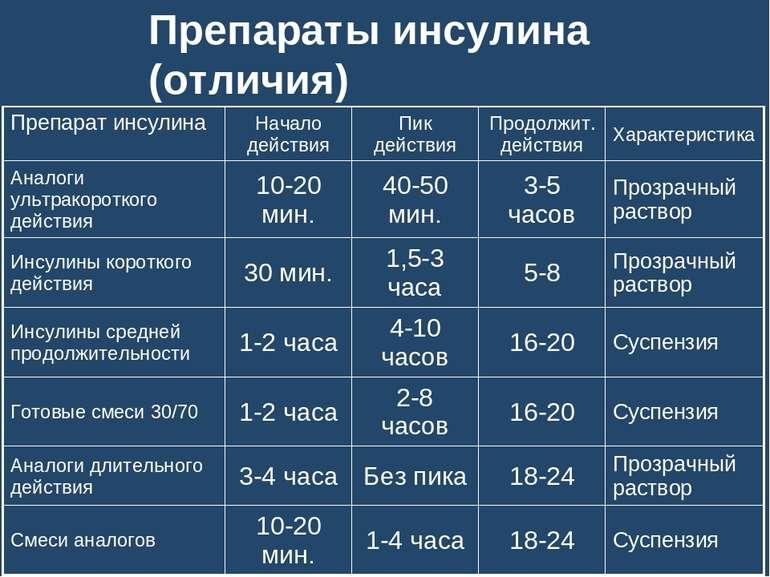 Препараты инсулина (отличия)