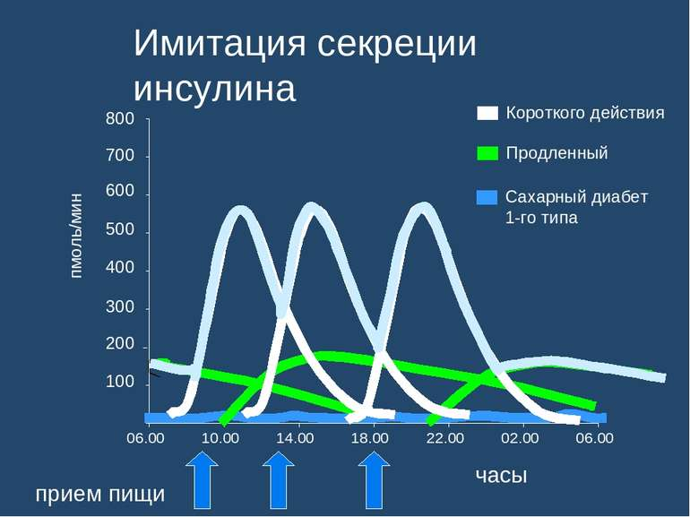 Имитация секреции инсулина 06.00 10.00 14.00 18.00 22.00 02.00 06.00 800 700 ...