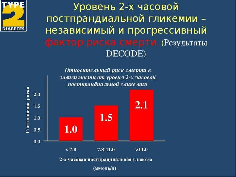 Уровень 2-х часовой постпрандиальной гликемии – независимый и прогрессивный ф...