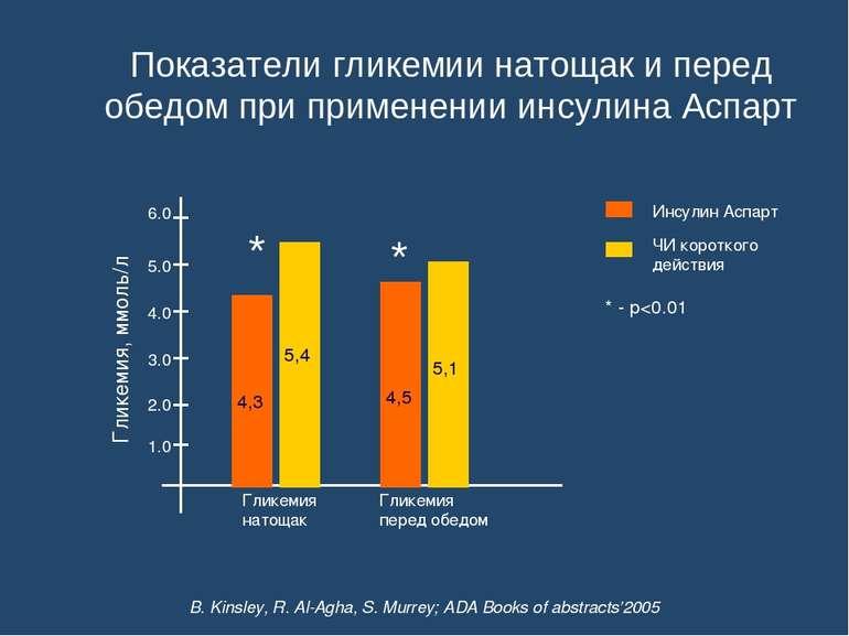 Показатели гликемии натощак и перед обедом при применении инсулина Аспарт 1.0...