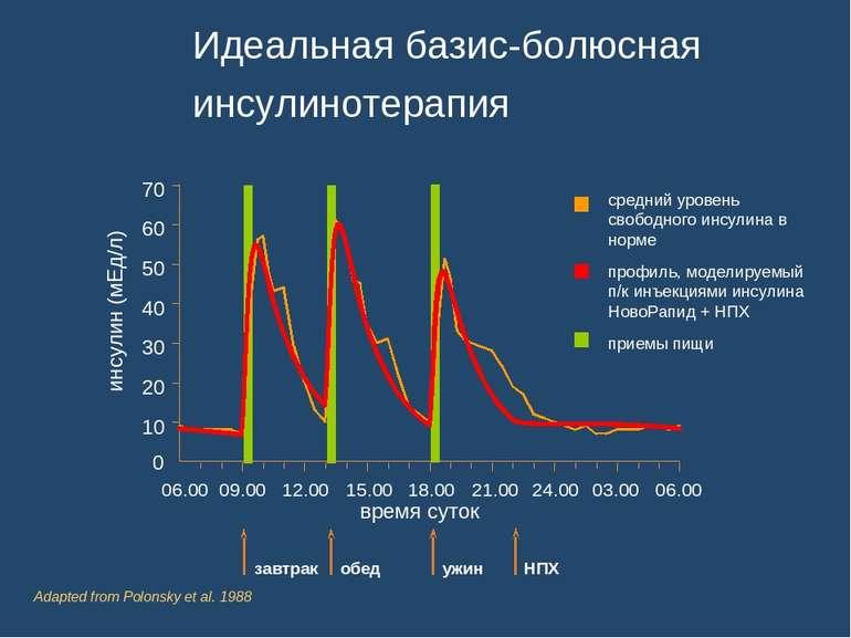 Идеальная базис-болюсная инсулинотерапия 0 10 20 30 40 50 60 70 инсулин (мЕд/...