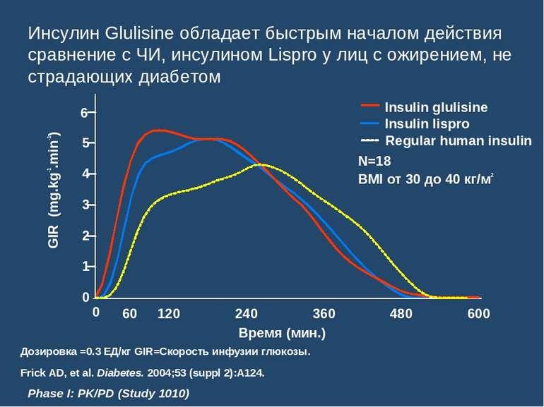 Инсулин Glulisine обладает быстрым началом действия сравнение с ЧИ, инсулином...