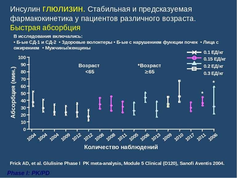 Инсулин глюлизин. Стабильная и предсказуемая фармакокинетика у пациентов разл...