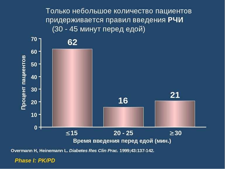 Только небольшое количество пациентов придерживается правил введения РЧИ (30 ...