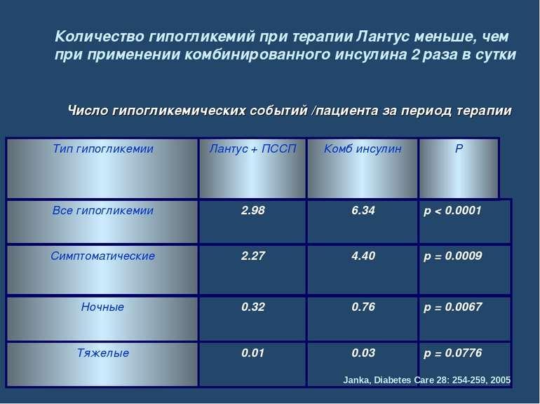 Количество гипогликемий при терапии Лантус меньше, чем при применении комбини...