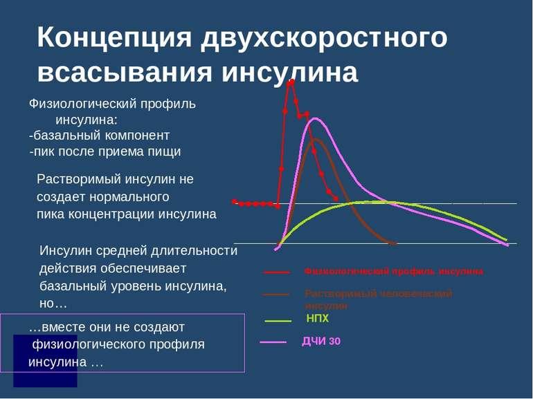 Концепция двухскоростного всасывания инсулина Физиологический профиль инсулин...