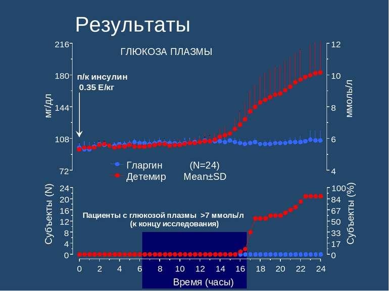 Результаты 72 108 144 180 216 4 6 8 10 12 мг/дл Гларгин (N=24) Детемир Mean±S...